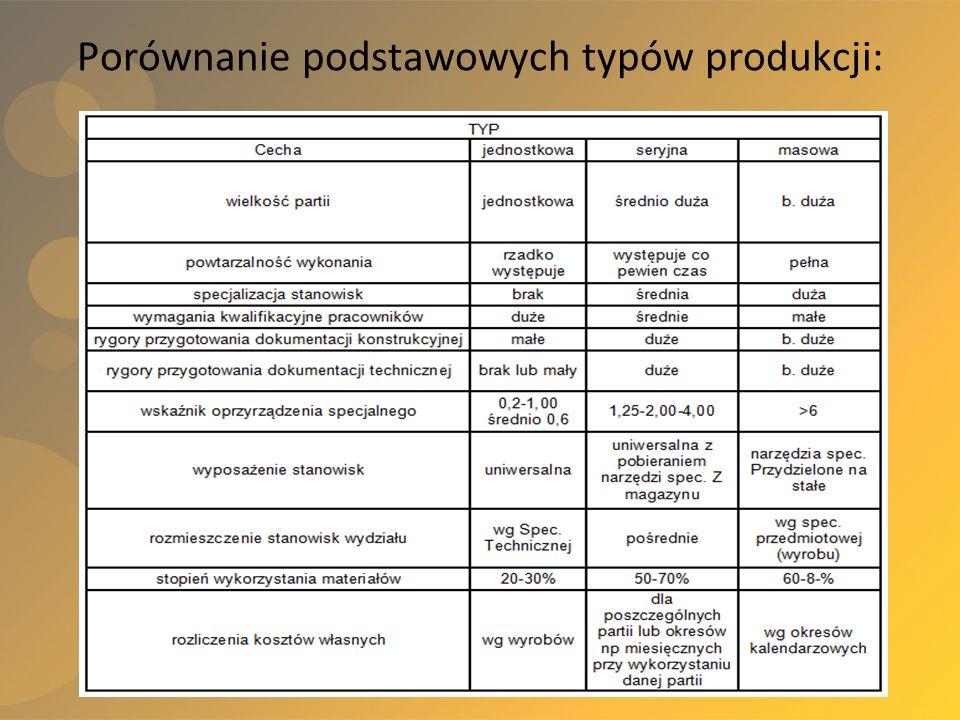 Porównanie podstawowych typów produkcji: