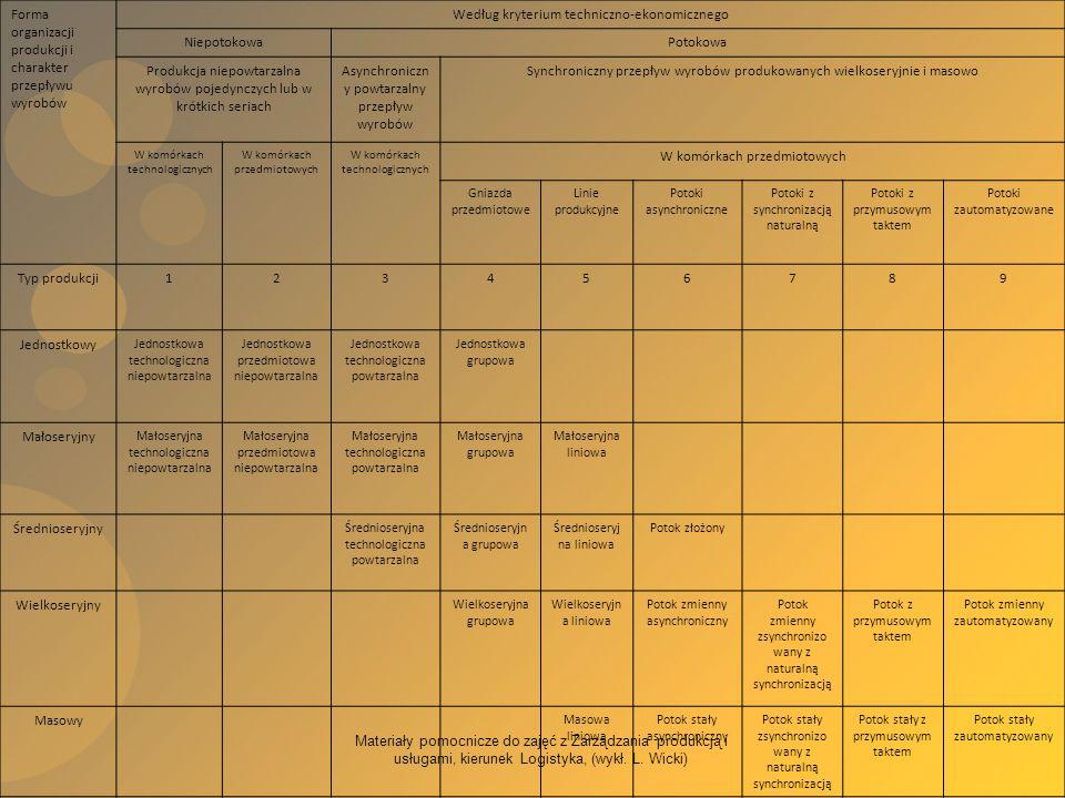 Forma organizacji produkcji i charakter przepływu wyrobów