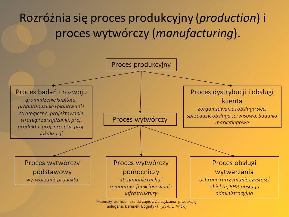 Proces wytwórczy podstawowy wytwarzanie produktu
