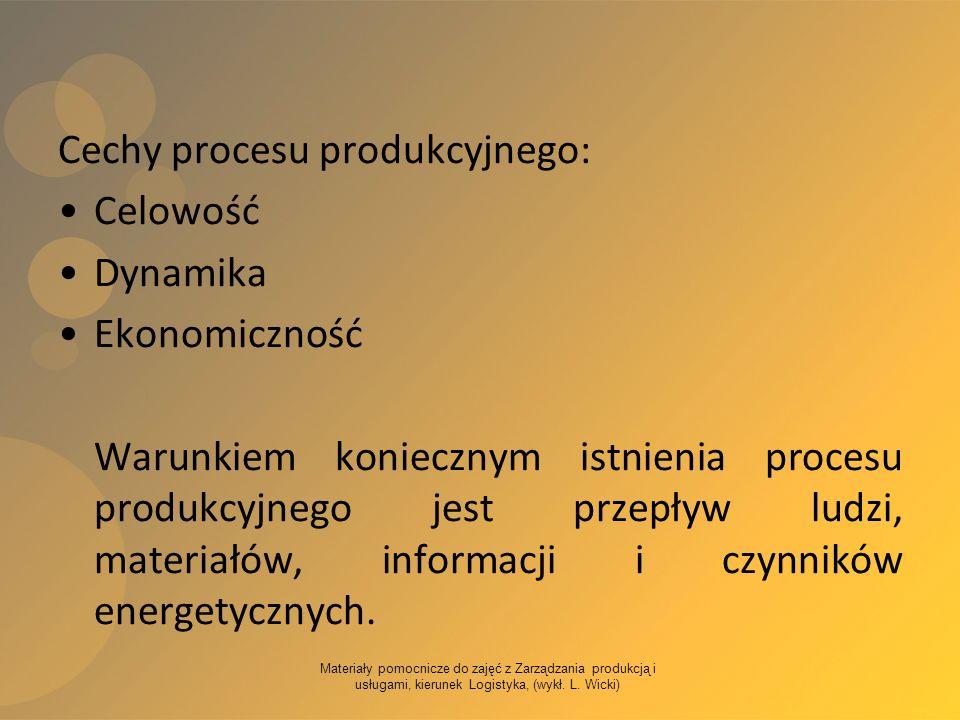 Cechy procesu produkcyjnego: Celowość Dynamika Ekonomiczność
