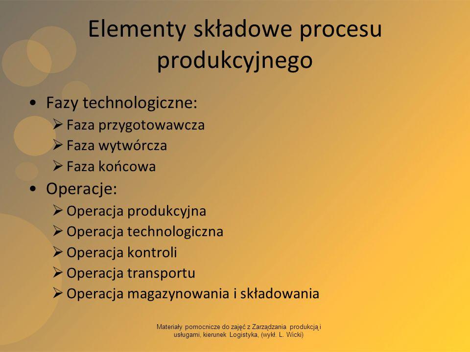 Elementy składowe procesu produkcyjnego