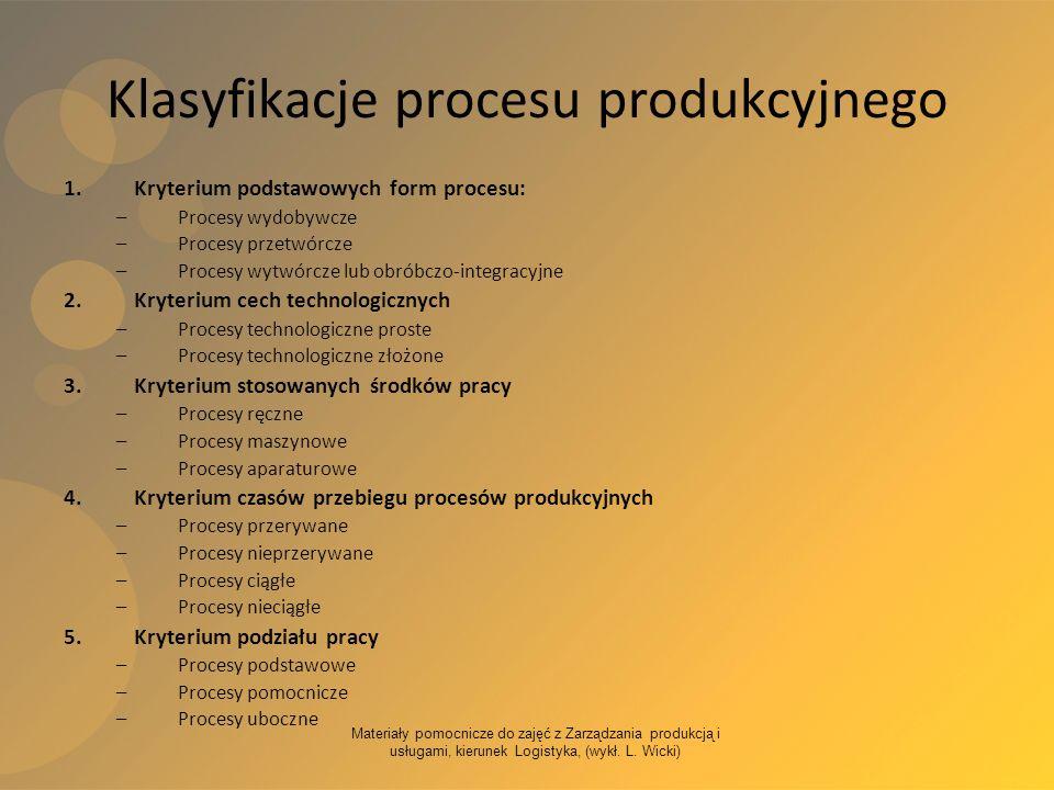 Klasyfikacje procesu produkcyjnego