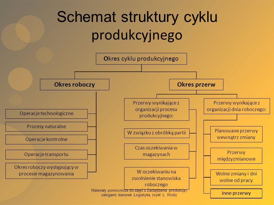 Schemat struktury cyklu produkcyjnego