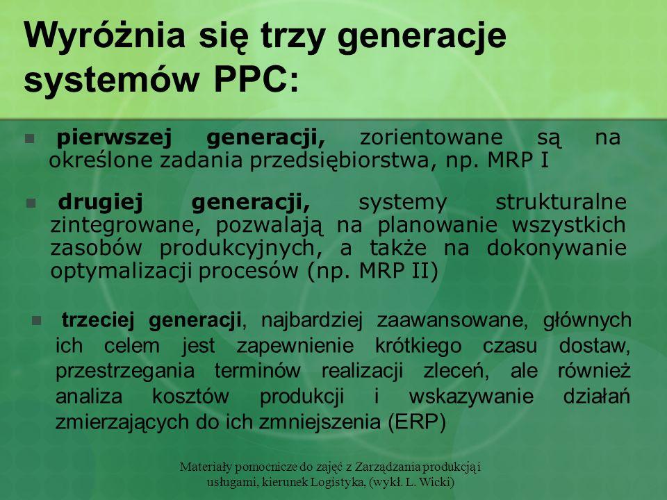 Wyróżnia się trzy generacje systemów PPC: