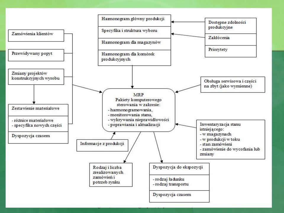 Struktura systemu MRP I