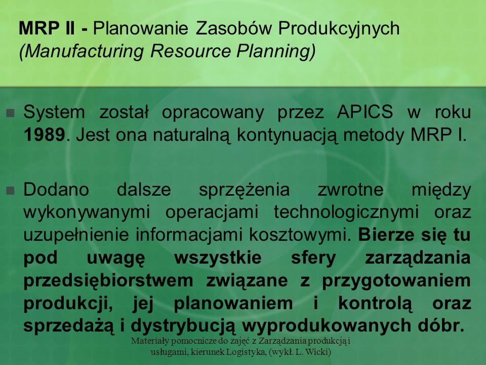 MRP II - Planowanie Zasobów Produkcyjnych (Manufacturing Resource Planning)