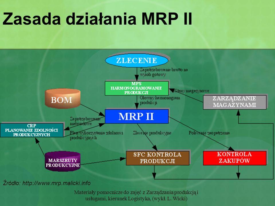 Zasada działania MRP II