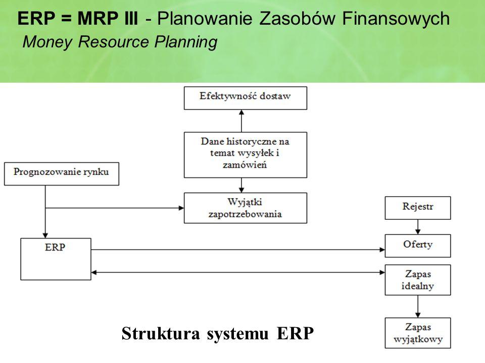 ERP = MRP III - Planowanie Zasobów Finansowych Money Resource Planning