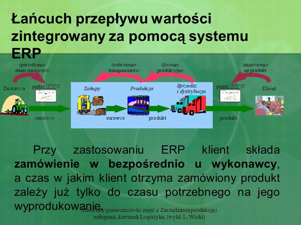 Łańcuch przepływu wartości zintegrowany za pomocą systemu ERP