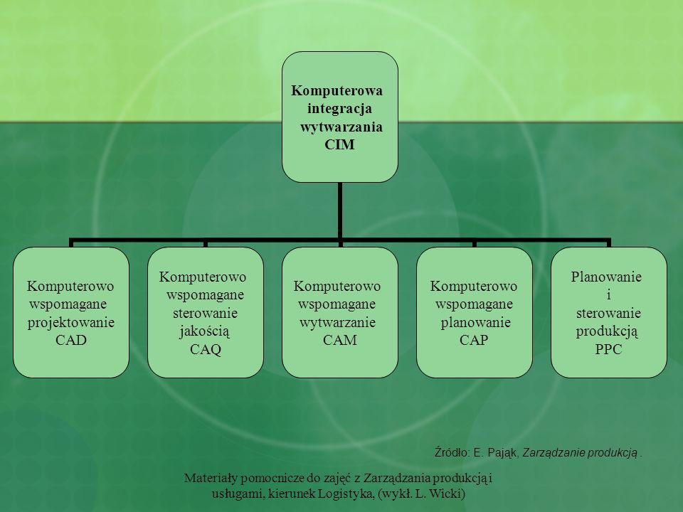 Źródło: E. Pająk, Zarządzanie produkcją .