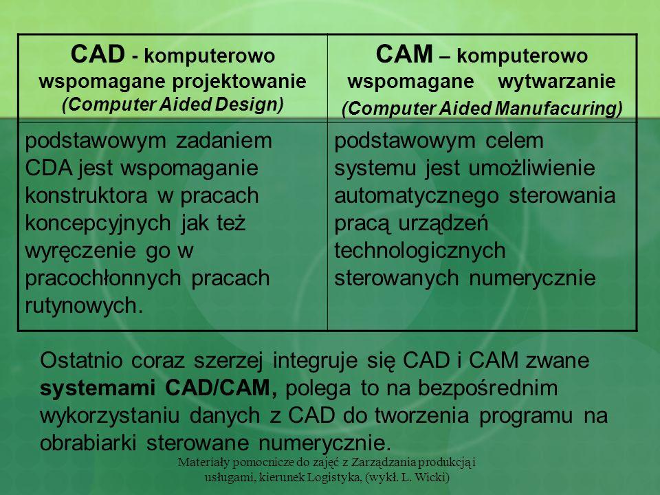 CAD - komputerowo wspomagane projektowanie (Computer Aided Design)