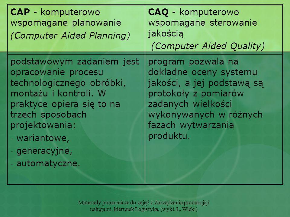 CAP - komputerowo wspomagane planowanie (Computer Aided Planning)