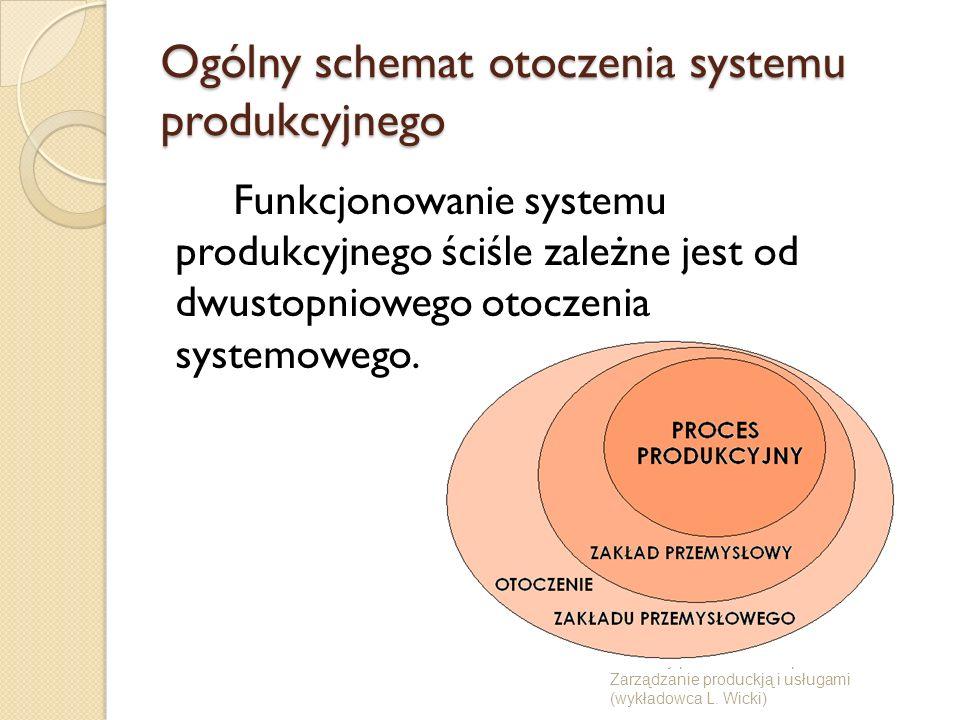 Ogólny schemat otoczenia systemu produkcyjnego