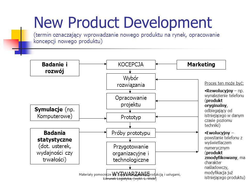 New Product Development (termin oznaczający wprowadzanie nowego produktu na rynek, opracowanie koncepcji nowego produktu)