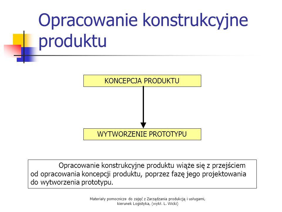 Opracowanie konstrukcyjne produktu