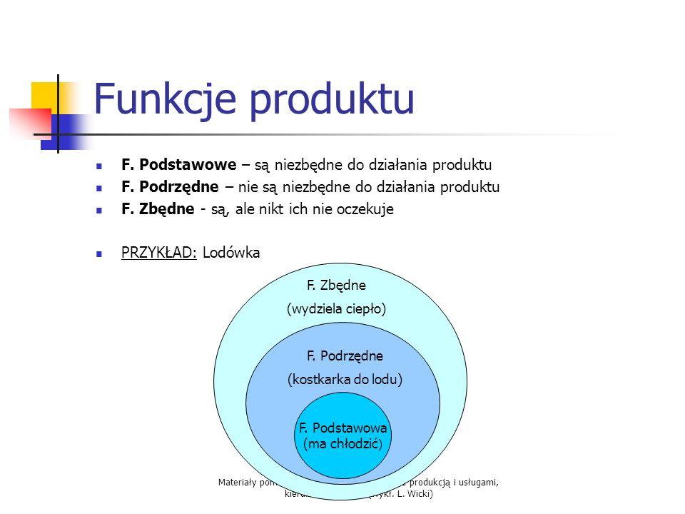 Funkcje produktu F. Podstawowe – są niezbędne do działania produktu