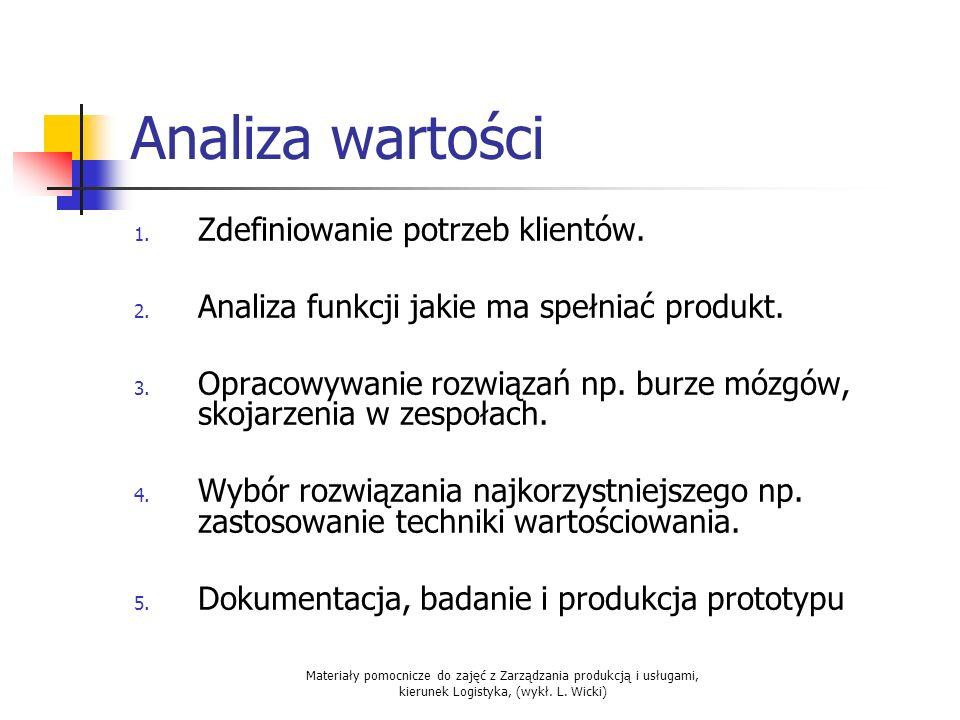 Analiza wartości Zdefiniowanie potrzeb klientów.