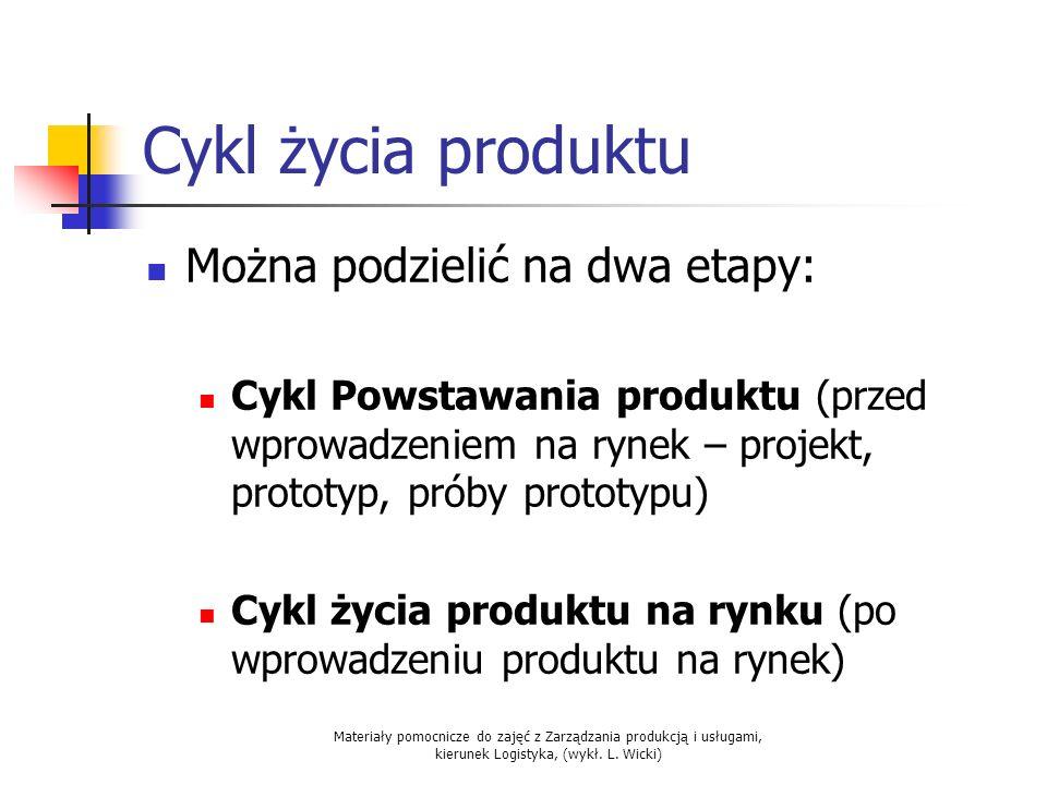 Cykl życia produktu Można podzielić na dwa etapy: