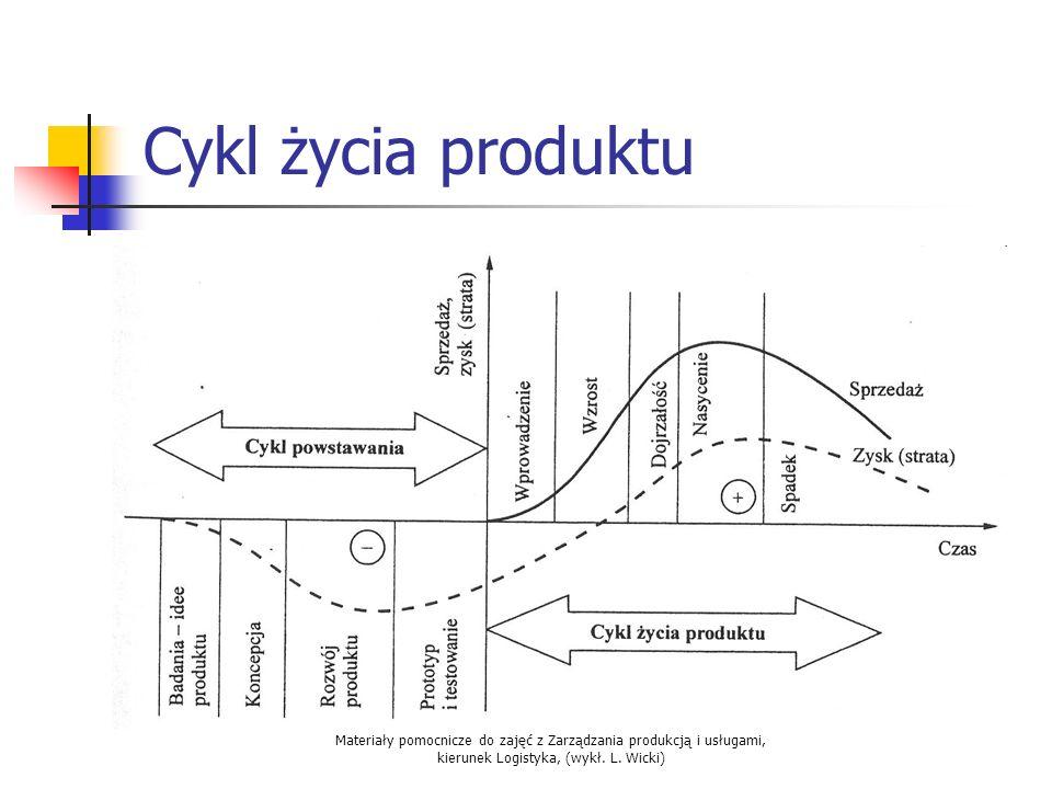 Cykl życia produktu Materiały pomocnicze do zajęć z Zarządzania produkcją i usługami, kierunek Logistyka, (wykł.