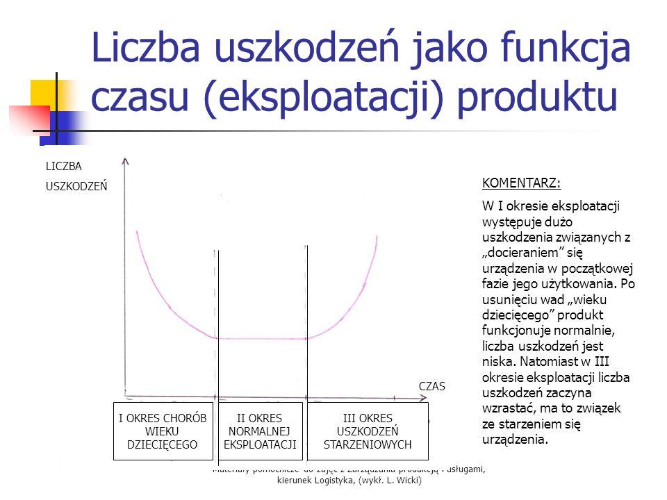 Liczba uszkodzeń jako funkcja czasu (eksploatacji) produktu