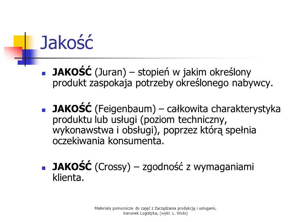 Jakość JAKOŚĆ (Juran) – stopień w jakim określony produkt zaspokaja potrzeby określonego nabywcy.
