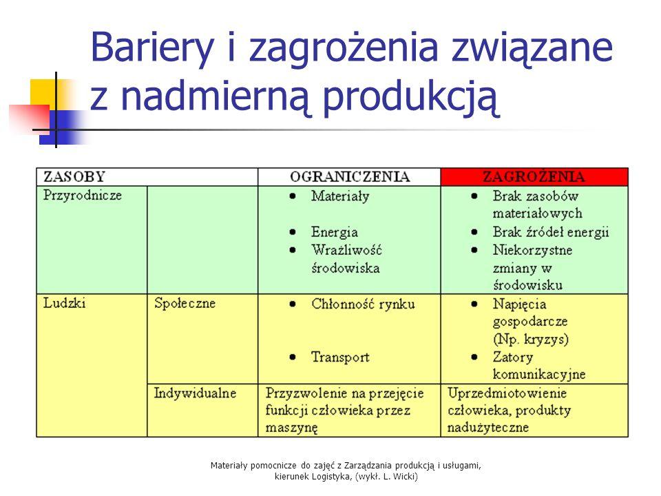 Bariery i zagrożenia związane z nadmierną produkcją