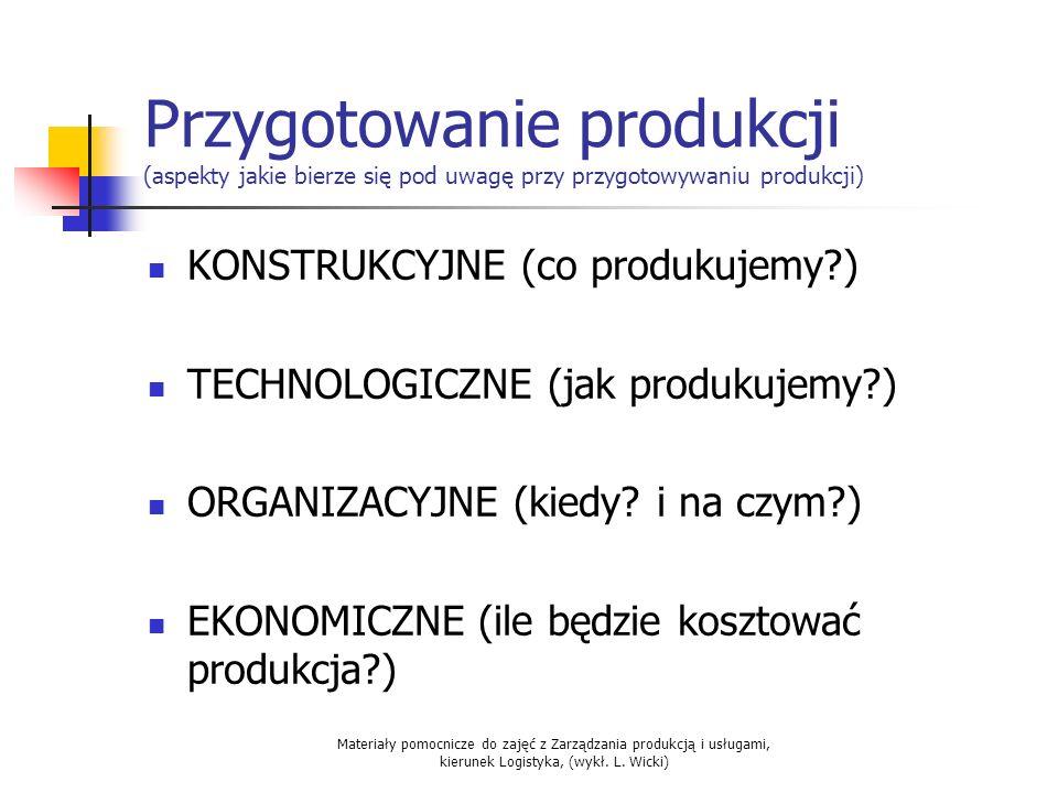Przygotowanie produkcji (aspekty jakie bierze się pod uwagę przy przygotowywaniu produkcji)