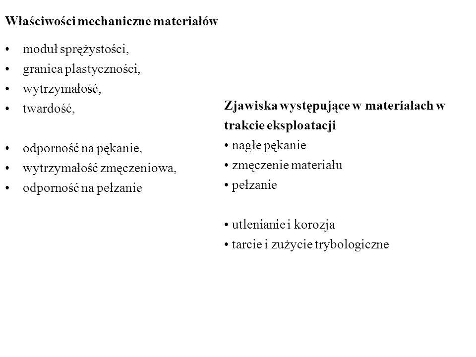 Właściwości mechaniczne materiałów