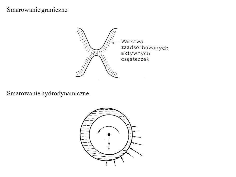 Smarowanie graniczne Smarowanie hydrodynamiczne