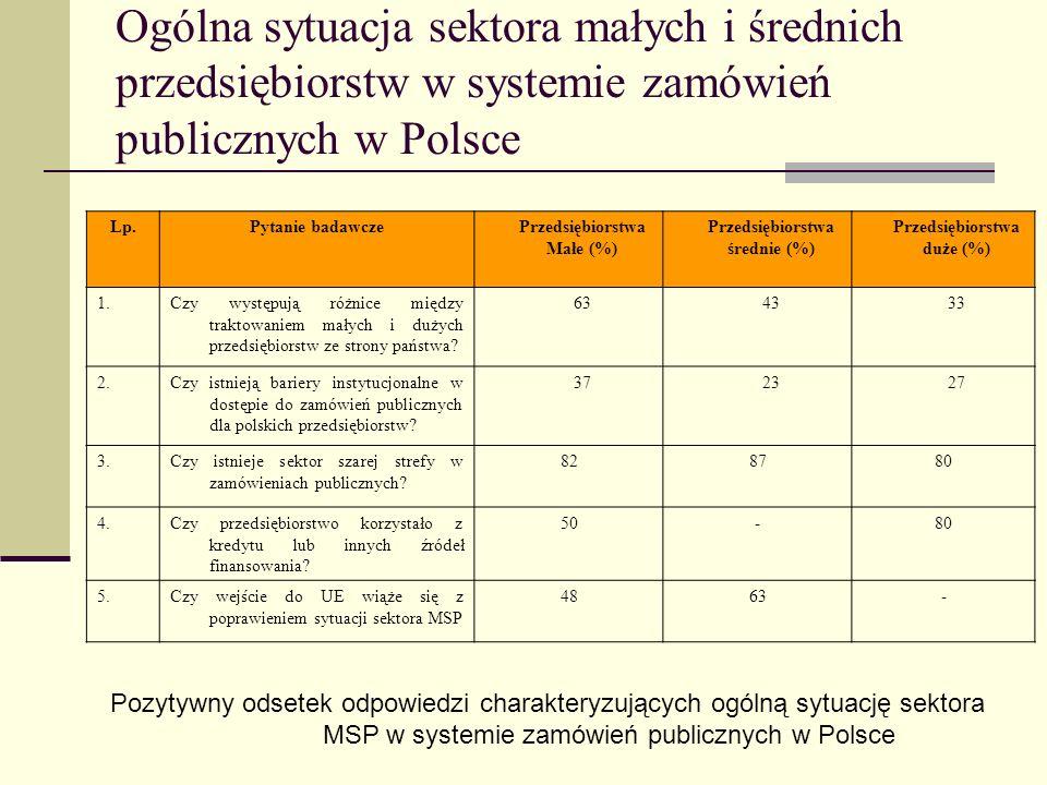 MSP w systemie zamówień publicznych w Polsce