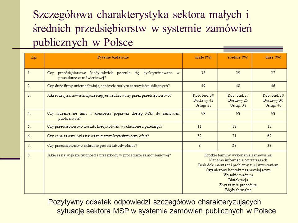 Szczegółowa charakterystyka sektora małych i średnich przedsiębiorstw w systemie zamówień publicznych w Polsce