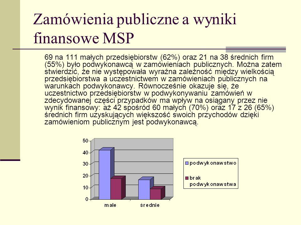 Zamówienia publiczne a wyniki finansowe MSP