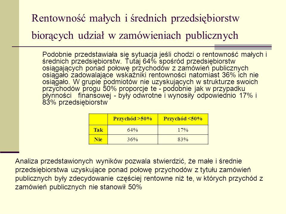 Rentowność małych i średnich przedsiębiorstw biorących udział w zamówieniach publicznych