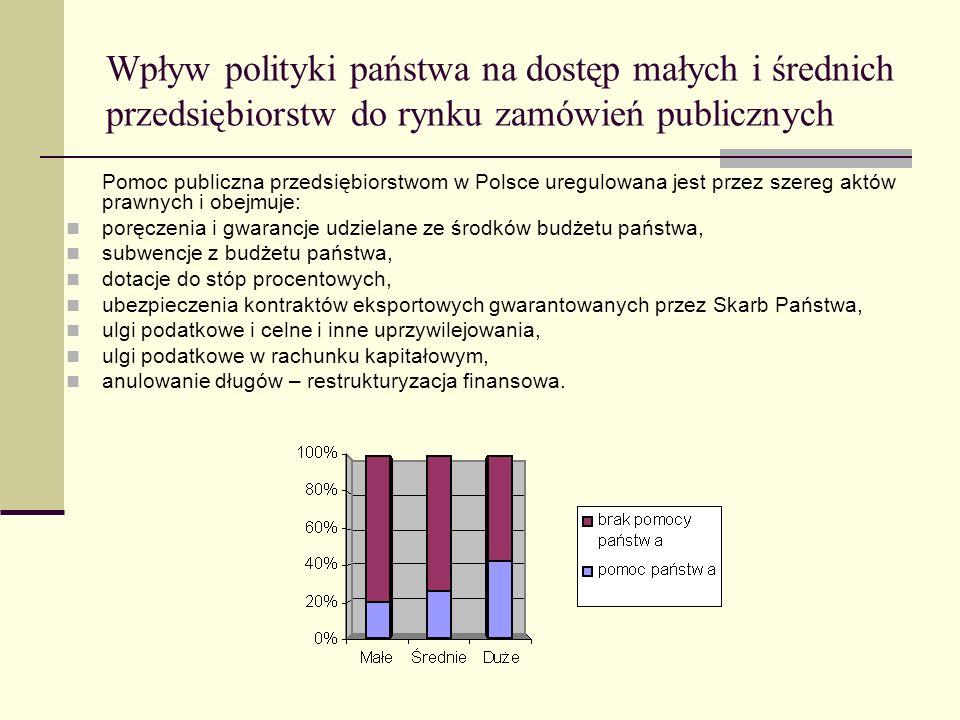 Wpływ polityki państwa na dostęp małych i średnich przedsiębiorstw do rynku zamówień publicznych