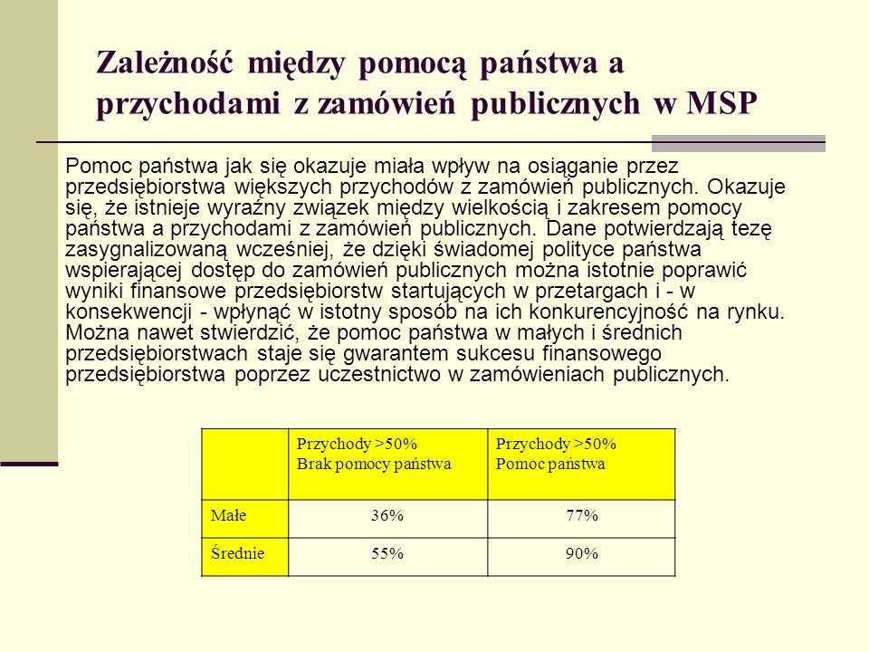 Zależność między pomocą państwa a przychodami z zamówień publicznych w MSP