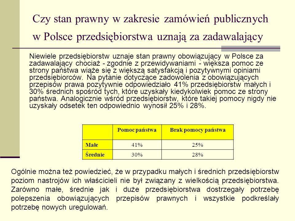 Czy stan prawny w zakresie zamówień publicznych w Polsce przedsiębiorstwa uznają za zadawalający