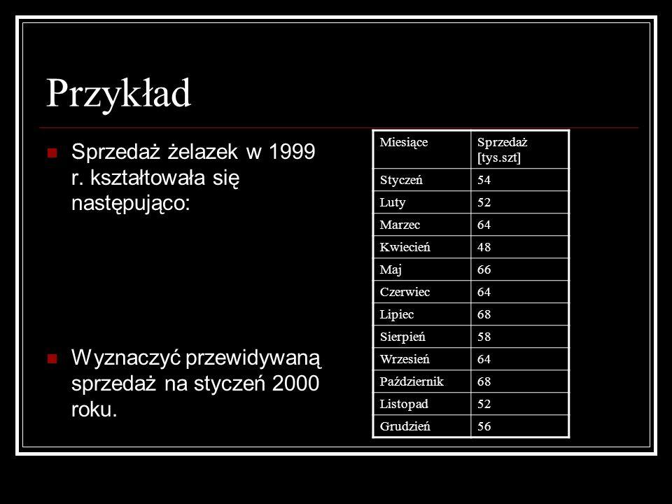 Przykład Sprzedaż żelazek w 1999 r. kształtowała się następująco: