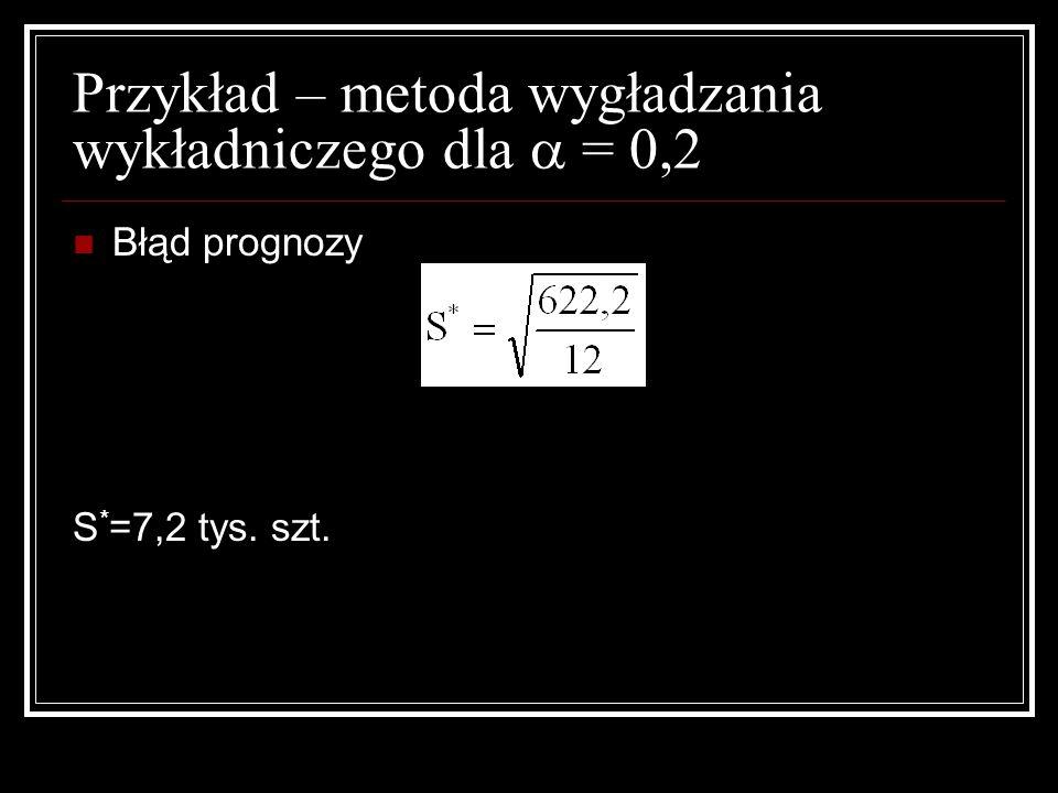 Przykład – metoda wygładzania wykładniczego dla  = 0,2