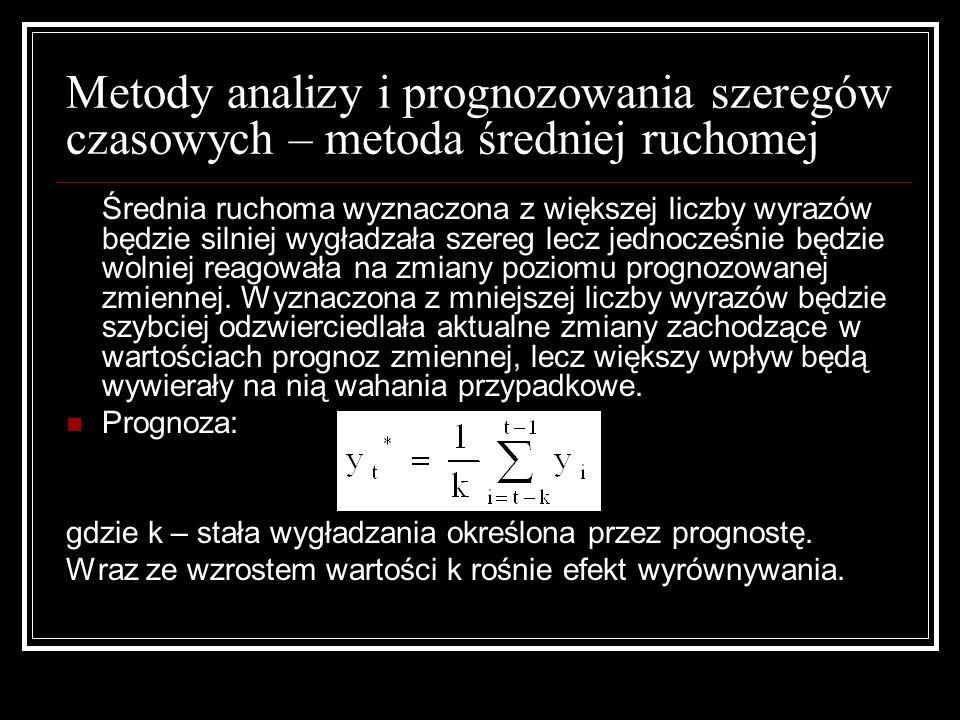 Metody analizy i prognozowania szeregów czasowych – metoda średniej ruchomej