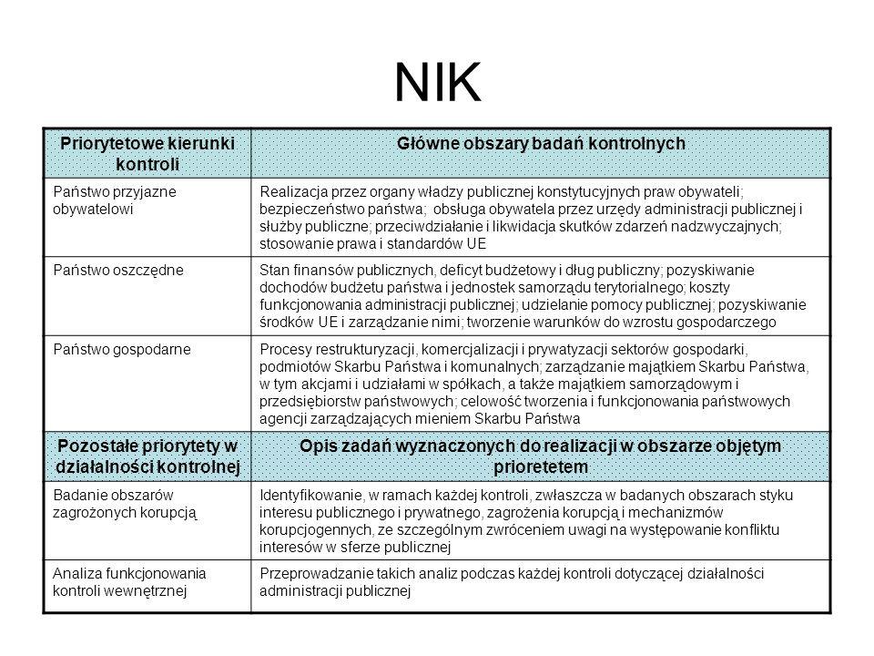 NIK Priorytetowe kierunki kontroli Główne obszary badań kontrolnych