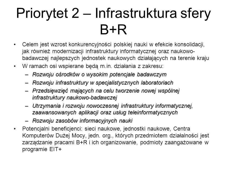 Priorytet 2 – Infrastruktura sfery B+R