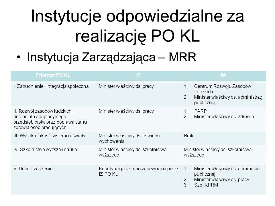 Instytucje odpowiedzialne za realizację PO KL