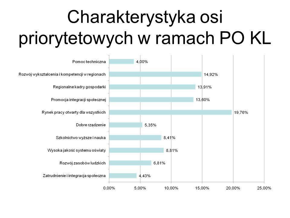Charakterystyka osi priorytetowych w ramach PO KL