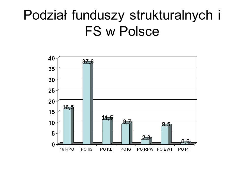 Podział funduszy strukturalnych i FS w Polsce