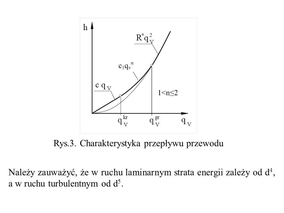 Rys.3. Charakterystyka przepływu przewodu