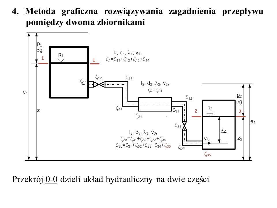 4. Metoda graficzna rozwiązywania zagadnienia przepływu pomiędzy dwoma zbiornikami
