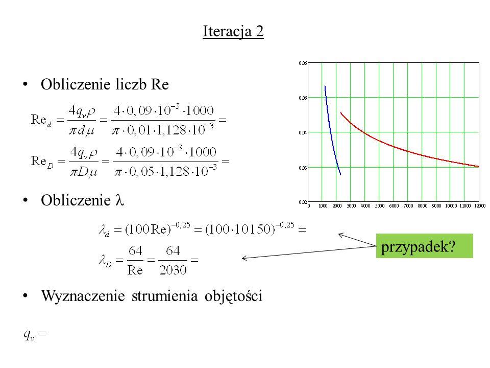 Iteracja 2 Obliczenie liczb Re Obliczenie  przypadek Wyznaczenie strumienia objętości