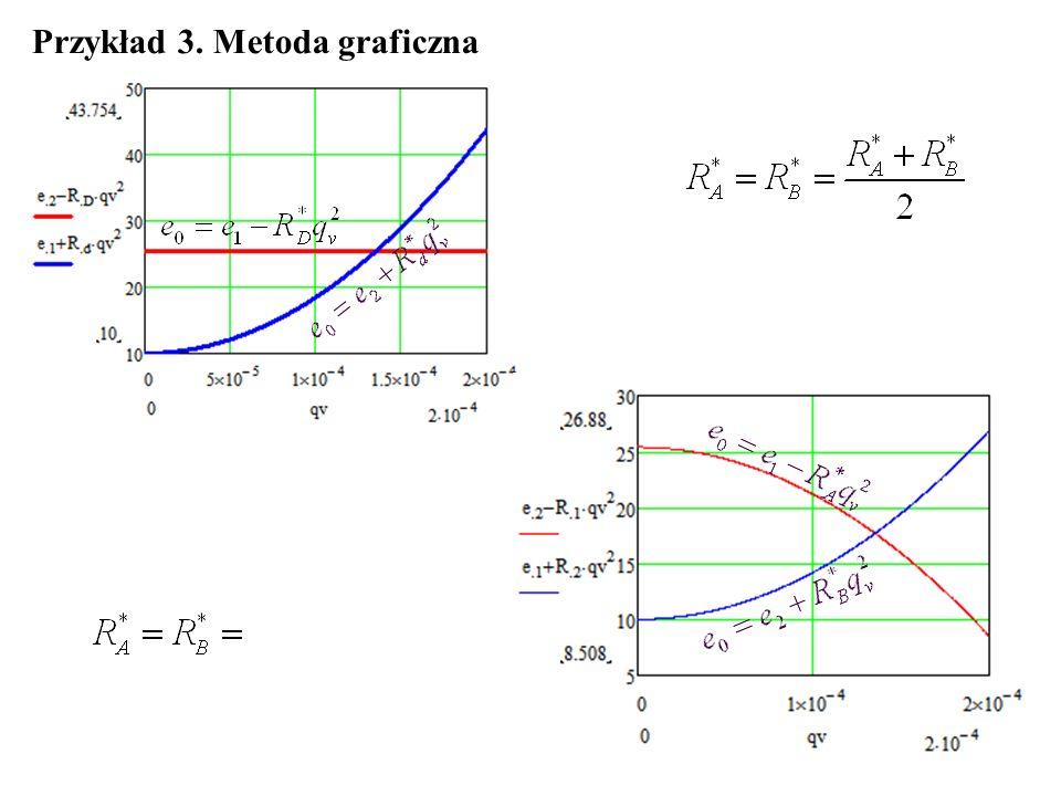 Przykład 3. Metoda graficzna