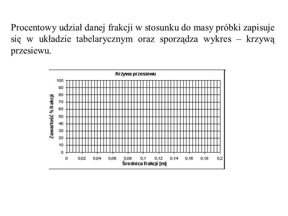 Procentowy udział danej frakcji w stosunku do masy próbki zapisuje się w układzie tabelarycznym oraz sporządza wykres – krzywą przesiewu.
