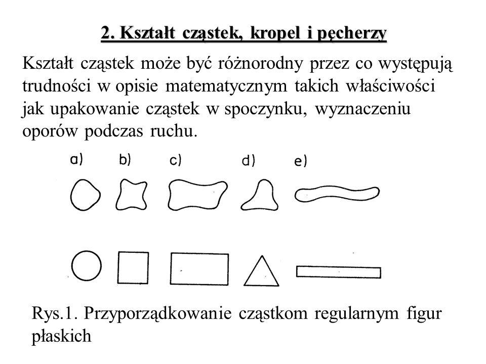 2. Kształt cząstek, kropel i pęcherzy